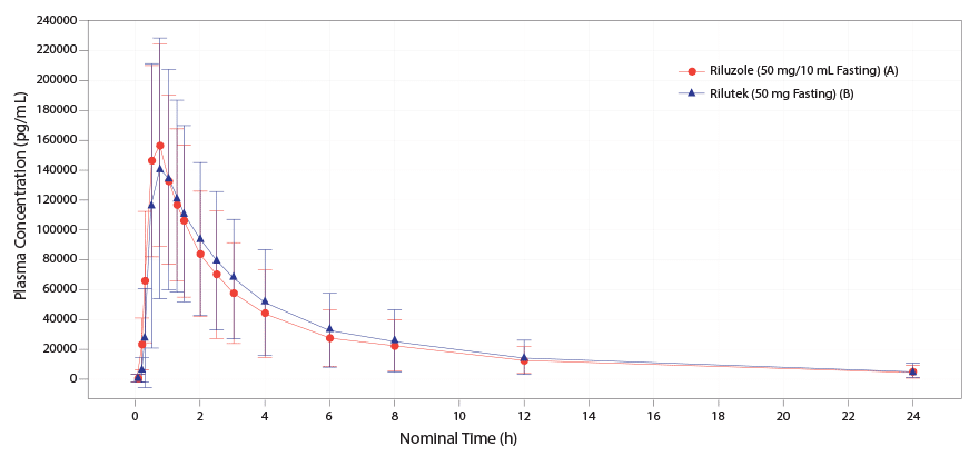 Oral PK Curve